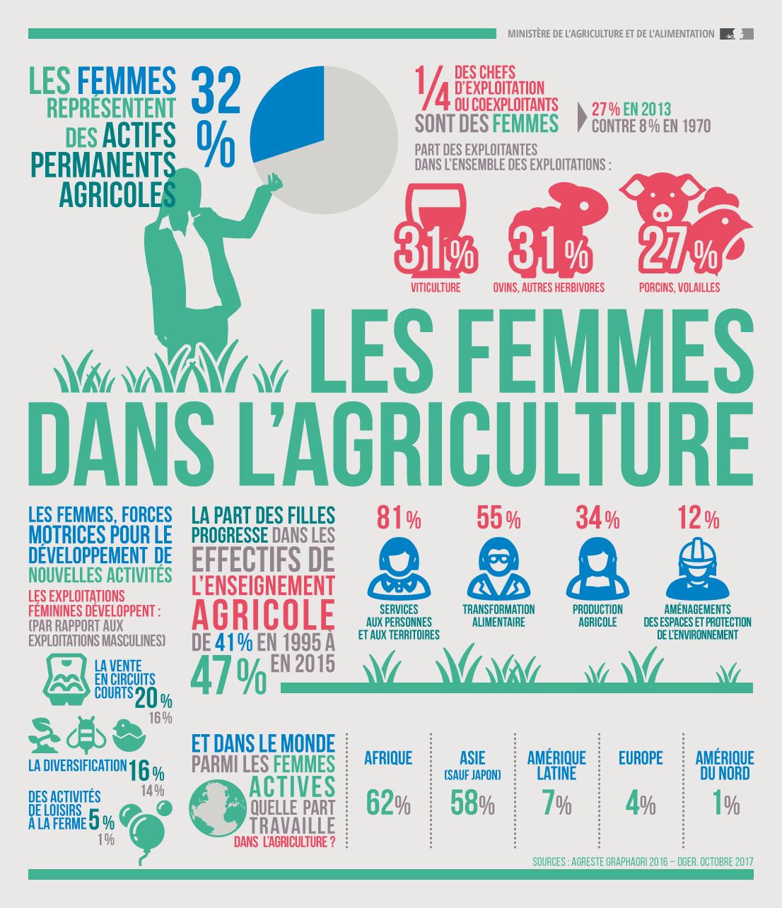 Les femmes dans l'agriculture, une vocation ?