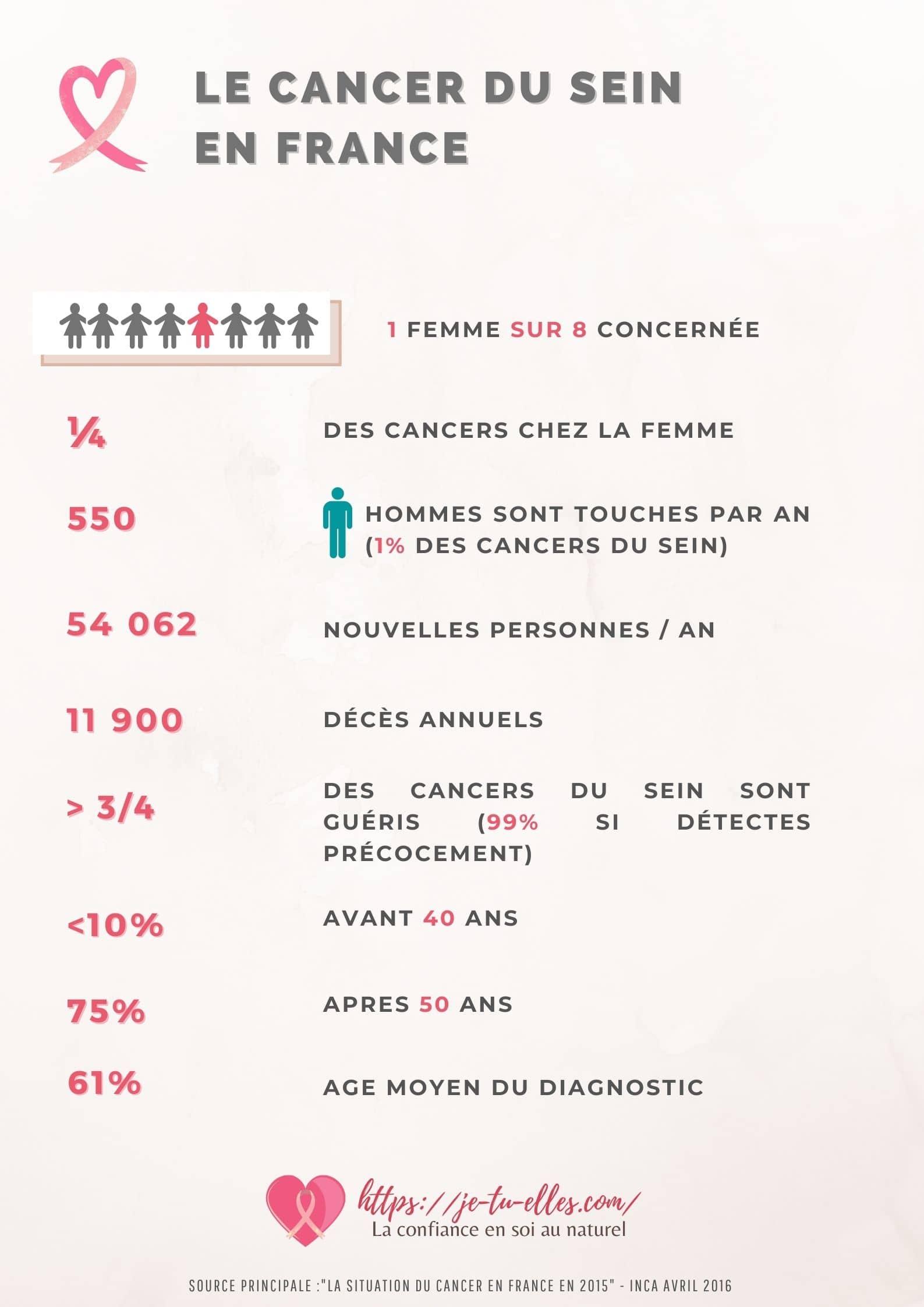 Cancer du sein : tout ce que vous devez savoir